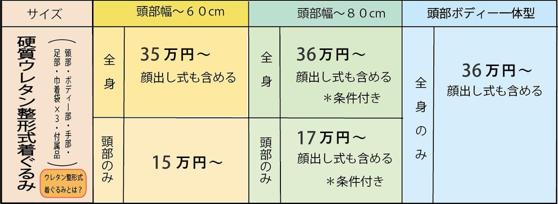 硬質ウレタン整形式着ぐるみ料金表